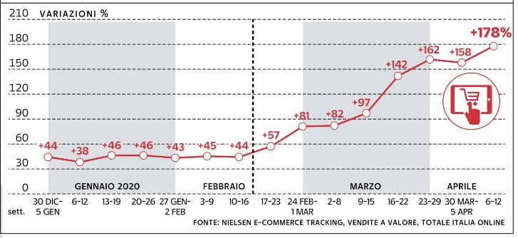 Nielsen e-commerce tracking