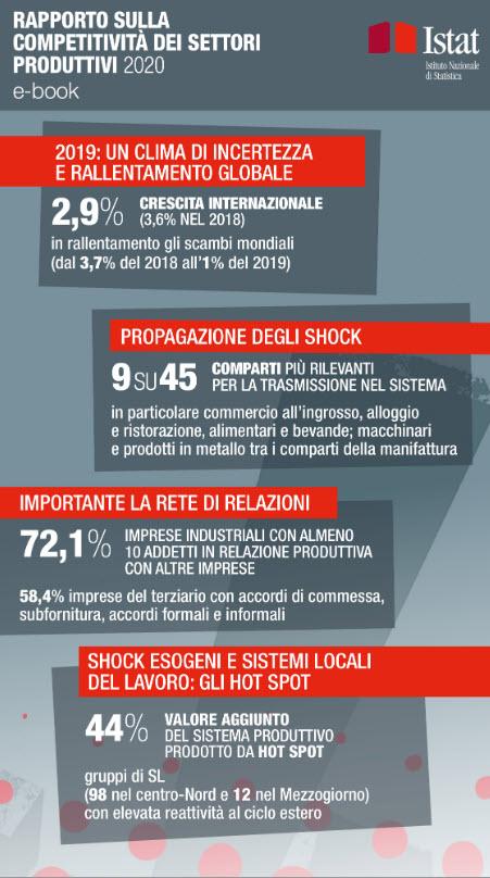 Istat - Rapporto sulla Competitività delle Imprese