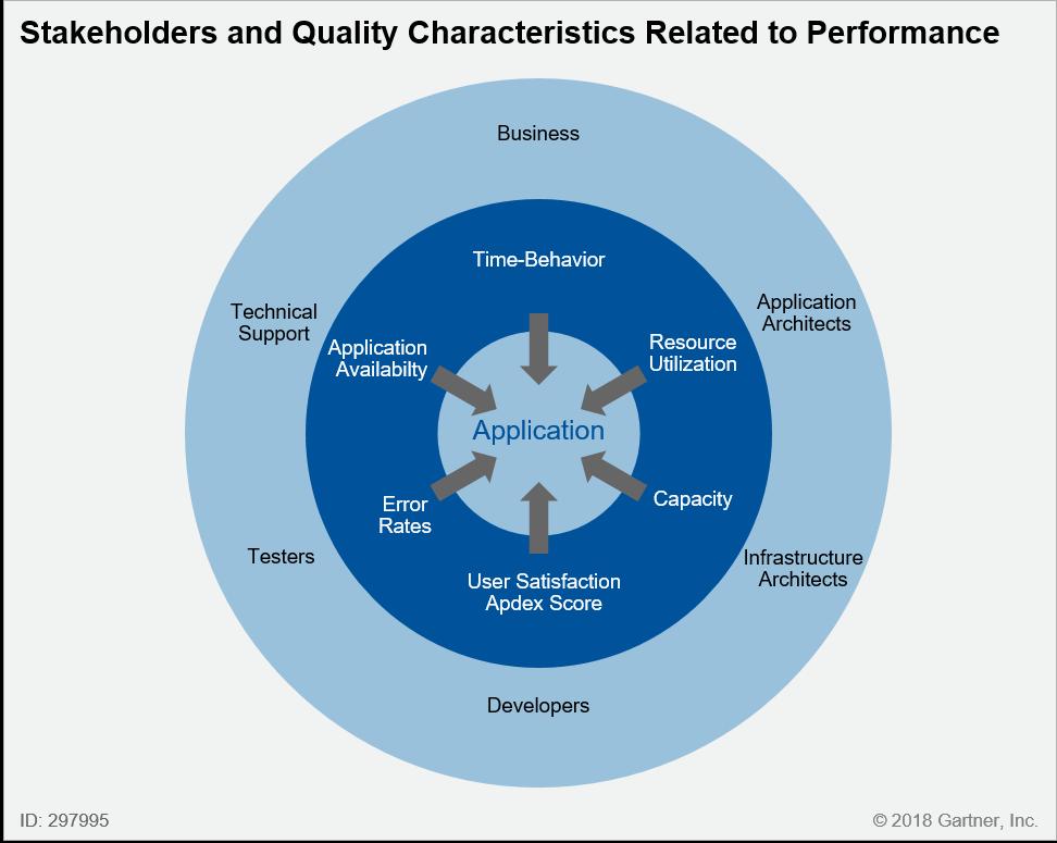 Le caratteristiche della qualità applicativa