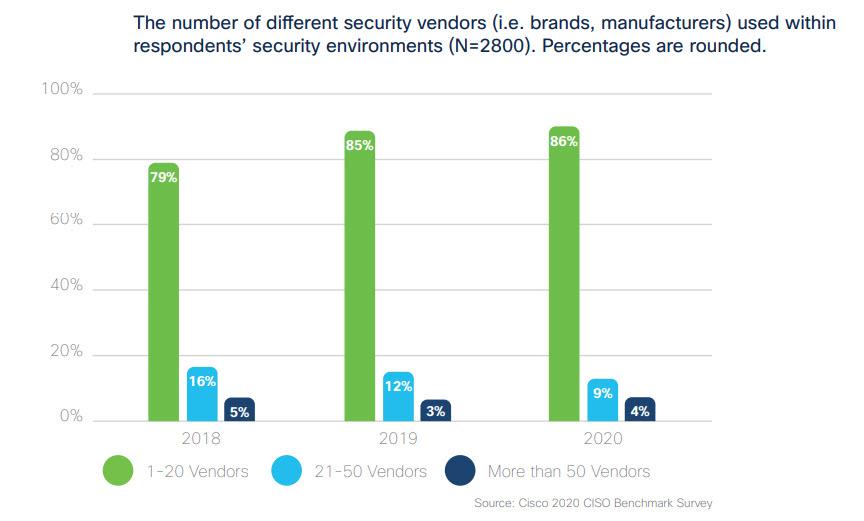 Vendor di cybersecurity utilizzati dalle aziende