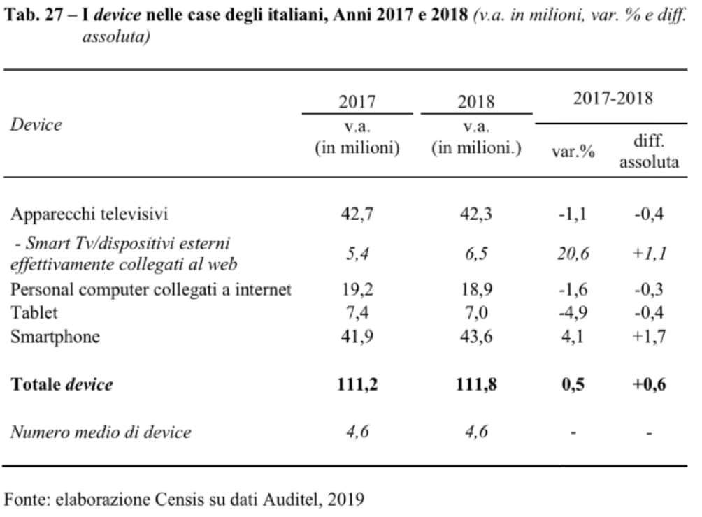 I device nelle case degli italiani, anni 2017 e 2018