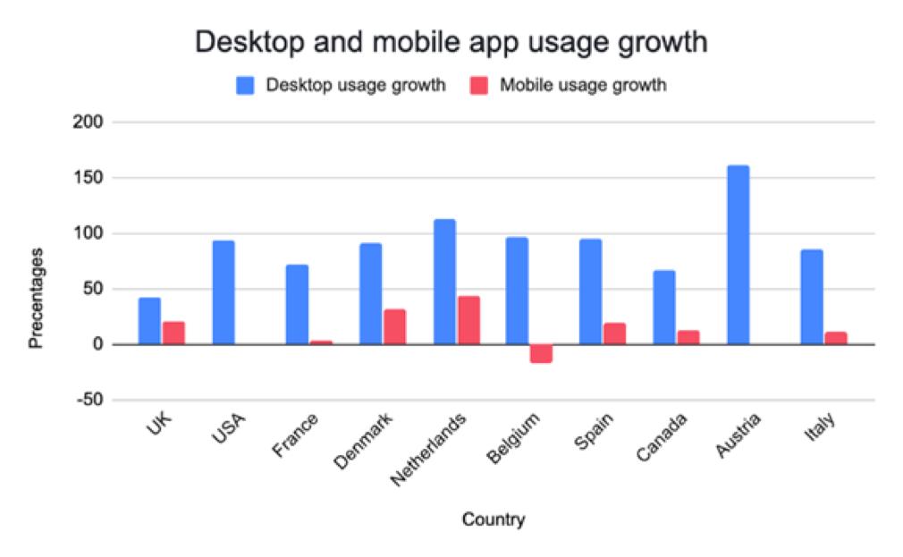 Desktop and mobile app usage growth