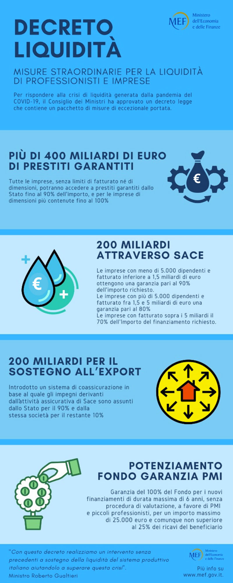 Infografica - Decreto Liquidità