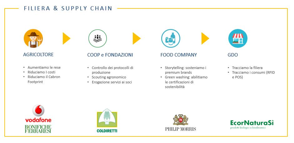 Abaco - Filiera e supply chain
