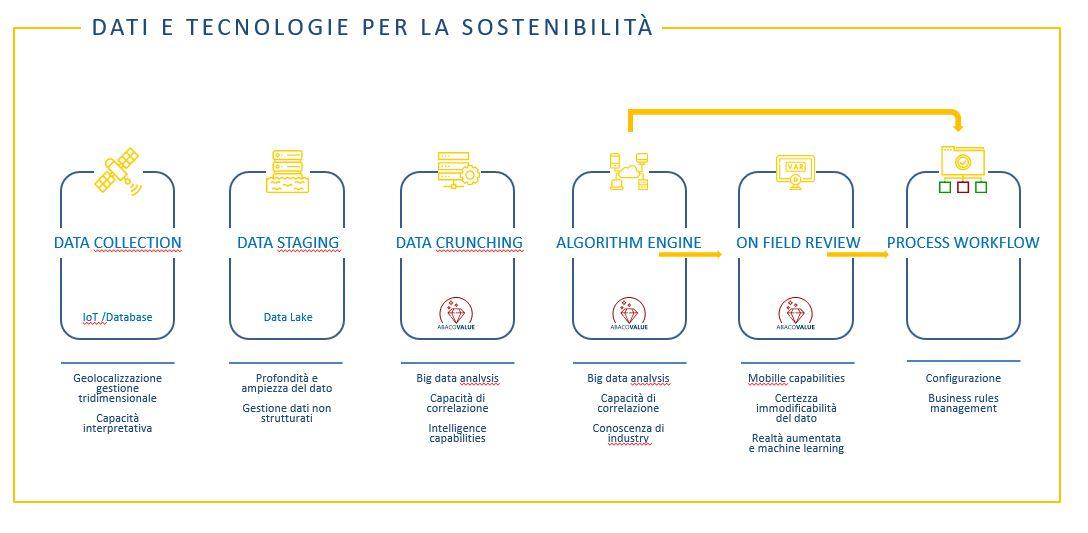 Abaco - Dati e tecnologie per la sostenibilità