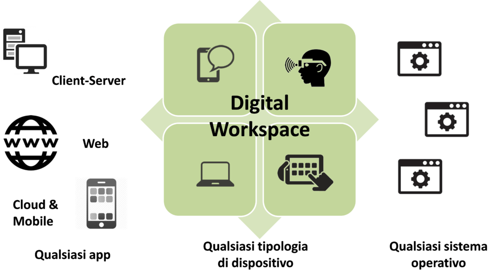 Accessi unificati nel Digital Workspace (Fonte: NetConsulting cube, 2020)