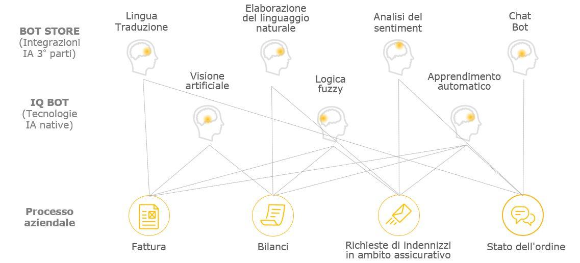 Automation Anywhere - IQ Bot Intelligenza artificiale e apprendimento automatico applicati a dati semi-strutturatinon strutturati