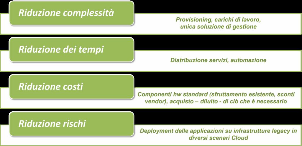 I benefici di una piattaforma iperconvergente (Fonte: NetConsulting su fonti varie, 2020)
