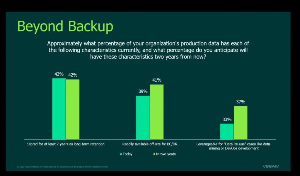I possibili utilizzi del backup secondo le caratteristiche dei dati