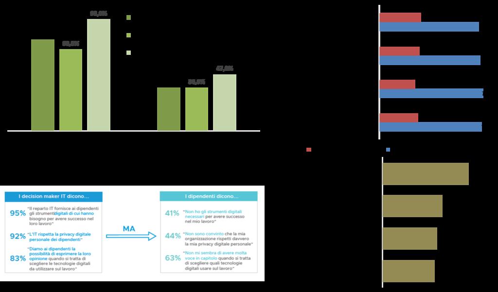 Le principali caratteristiche delle strategie di Digital Workspace in Emea - Fonte: NetConsulting cube su indagine Vanson Bourne (2019)