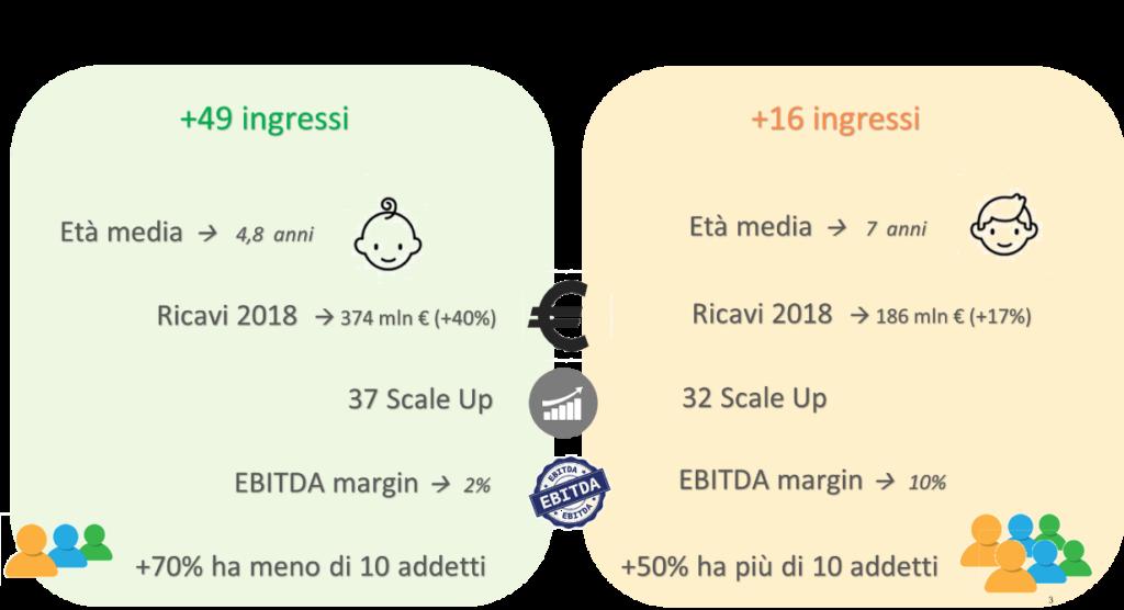 Carta identità Fintech e TechFin