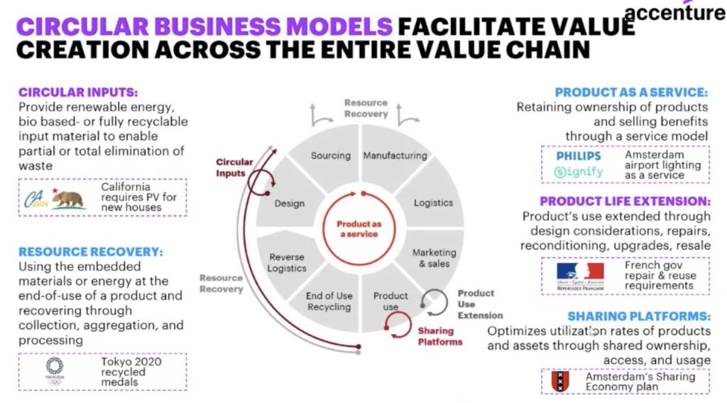 I modelli di business dell'economia circolare