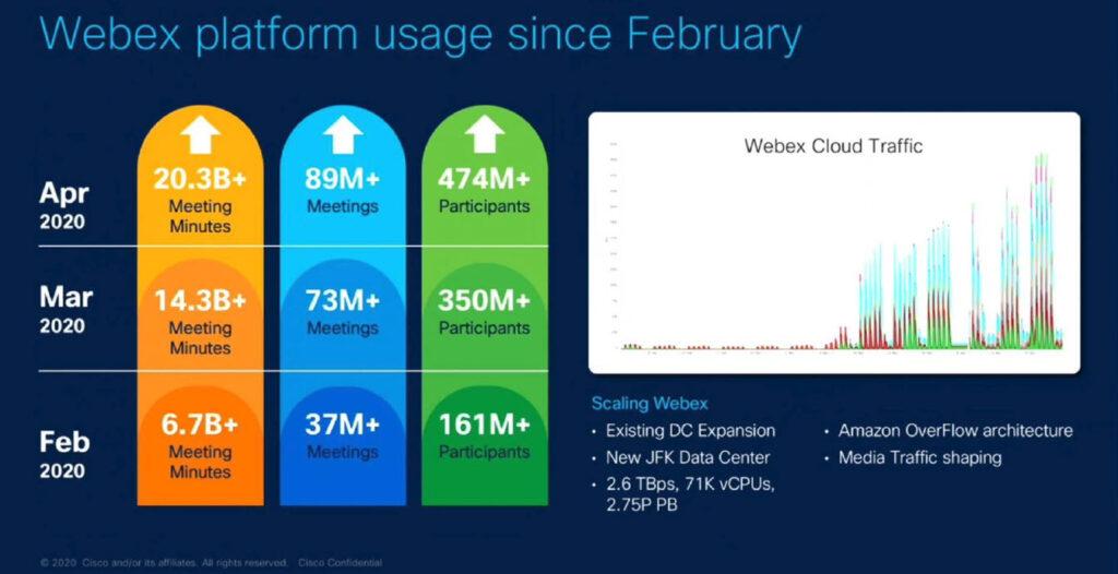 Cisco - Incremento di utilizzo della piattaforma Webex