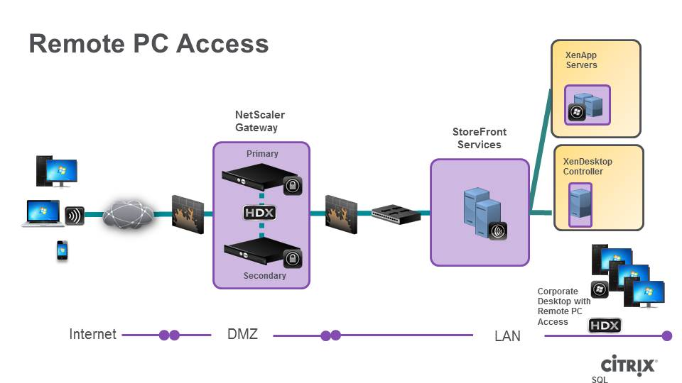 Citrix Remote PC Access