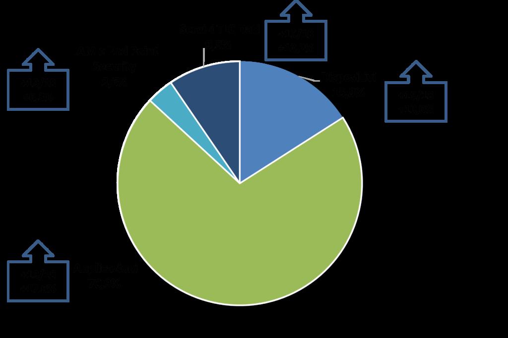 Composizione del mercato 2019 del Digital Workspace in Italia e trend 2019/2018 (Fonte: NetConsulting cube, 2020)