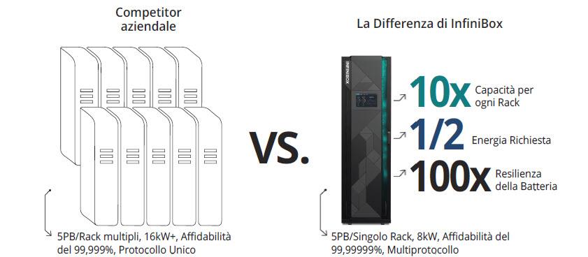 Confronto tra rack tradizionale e la proposta Infinidat InfiniBox