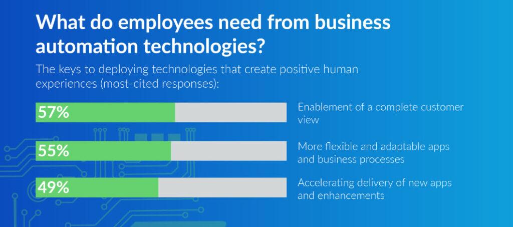 Cosa chiede il persone alle tecnologie di automazione