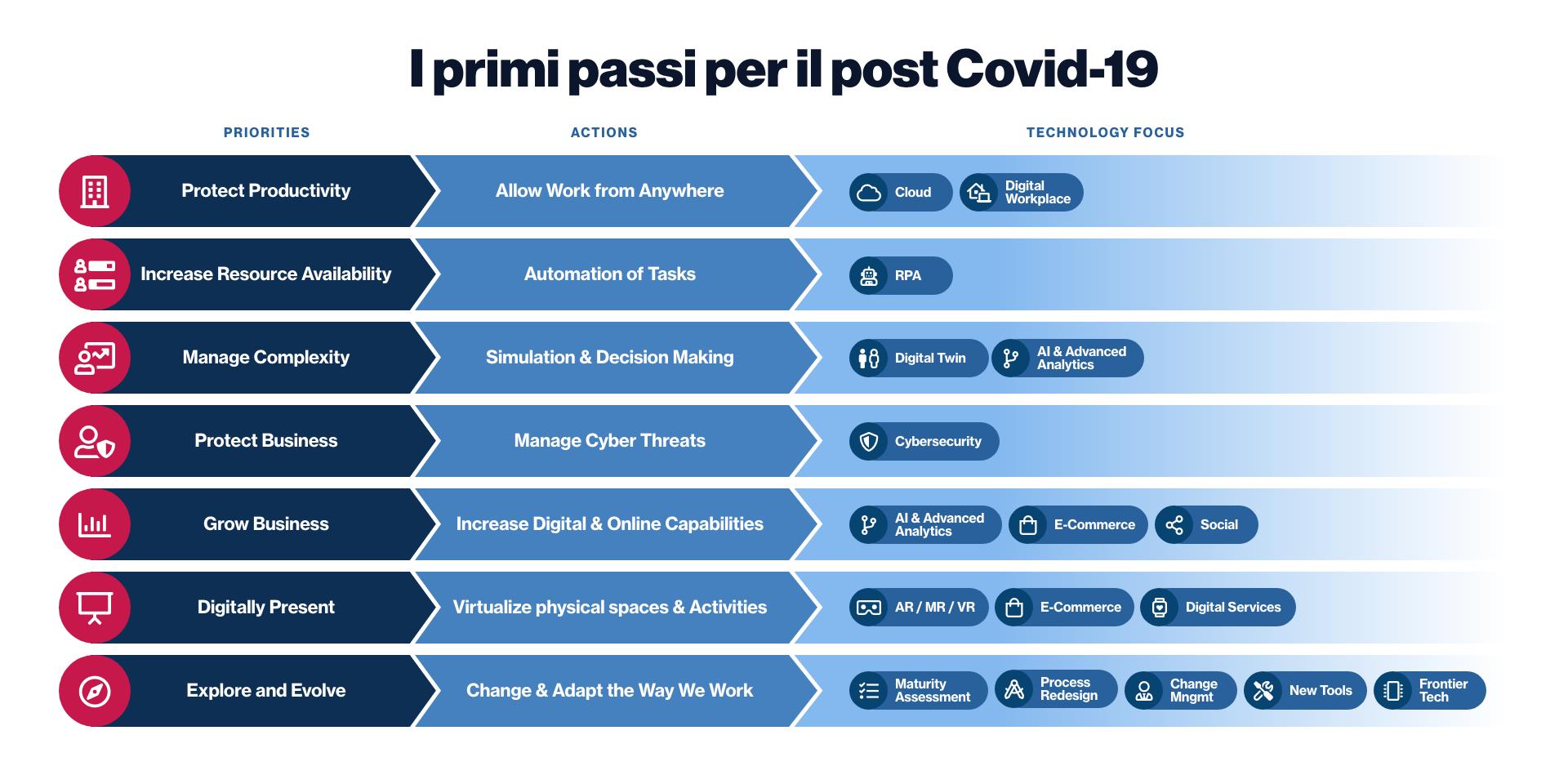 I primi passi per il post Covid-19