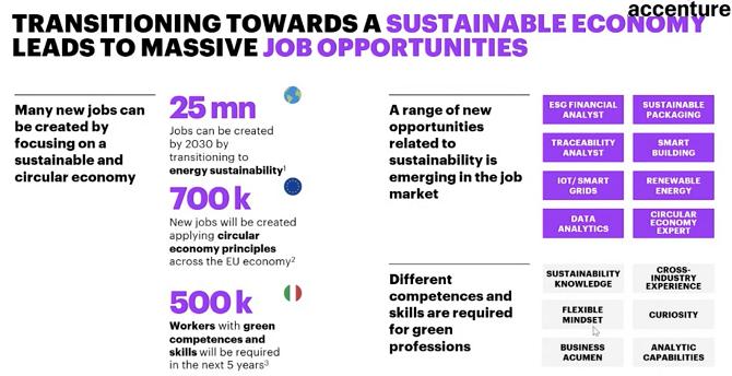 Economia circolare e opportunità lavorative (Fonte: Accenture)