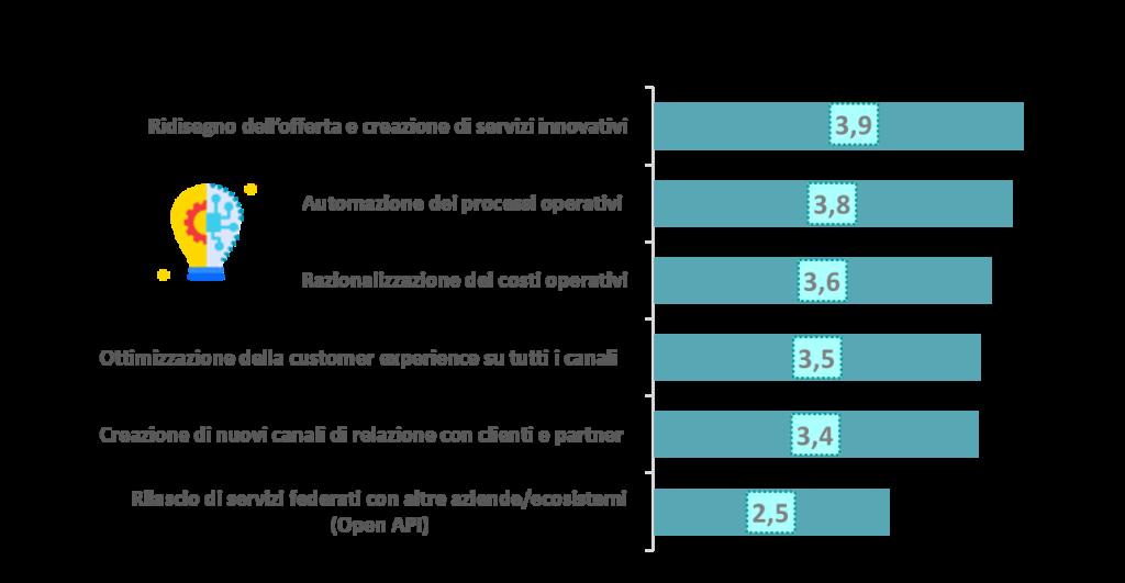 Fig 1_Digital Transformation e piani strategici 2020-2021