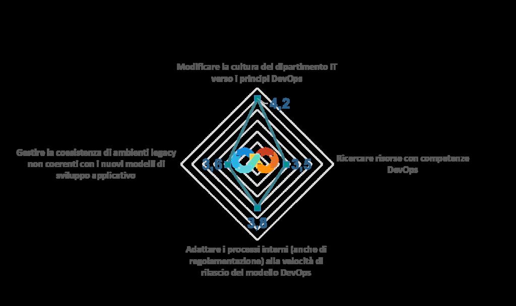 DevOps: quali elementi tenere in considerazione (Fonte: NetConsulting cube)