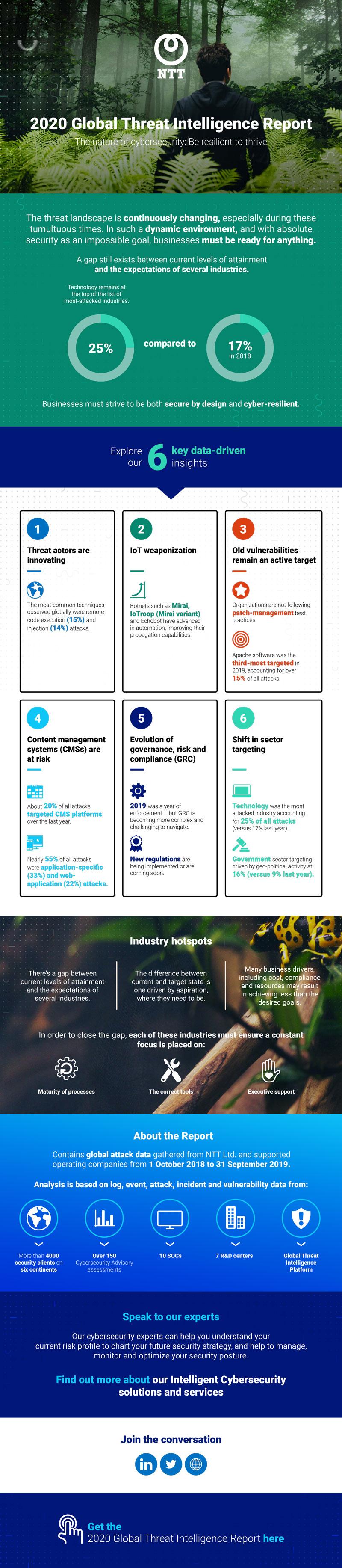 Ntt - 2020 Global Threat Intelligence Report