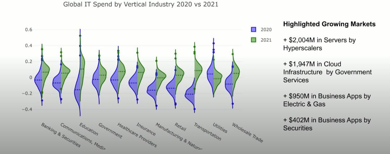 Previsioni di spesa IT globale per verticali