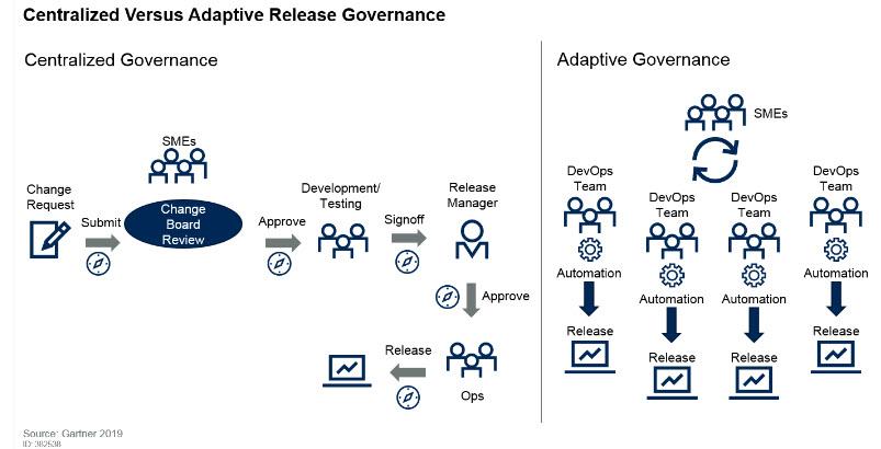 Governance centralizzata vs Governance Adattativa
