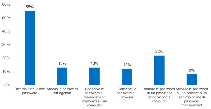 I metodi utilizzati dagli italiani per memorizzare le password (Fonte: Ricerca Kaspersky/Toluna 2020)