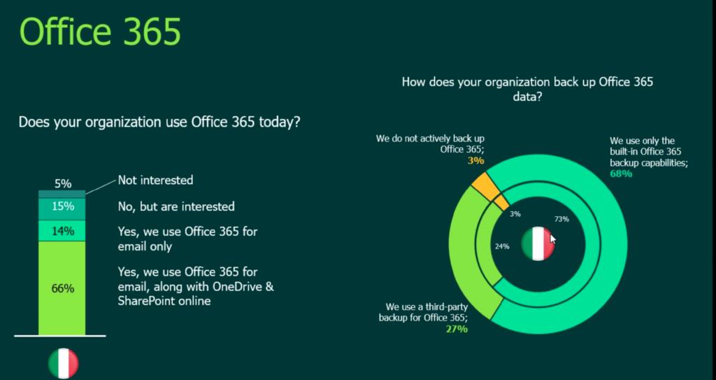 Il backup su Office365