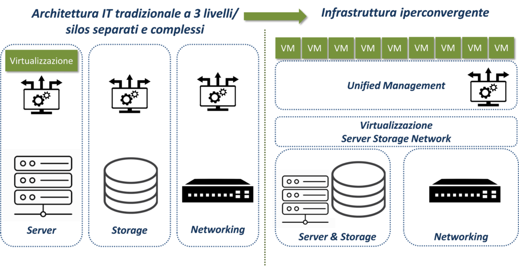 Il passaggio da un'architettura IT tradizionale ad una piattaforma iperconvergente (Fonte: NetConsulting su fonti varie, 2020)