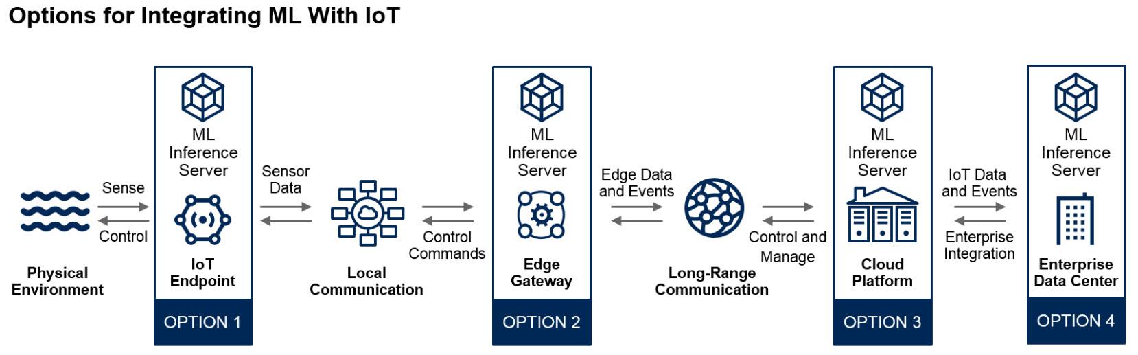 Integrazione delle tecnologie di Machine Learning nei progetti IoT (Fonte: Gartner)