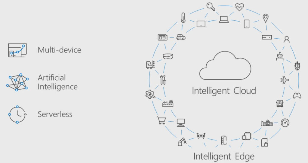 Microsoft Intelligent Cloud