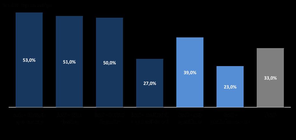 Principali servizi cloud in uso ad oggi (Fonte: NetConsulting cube - indagine campionaria, Novembre 2019)