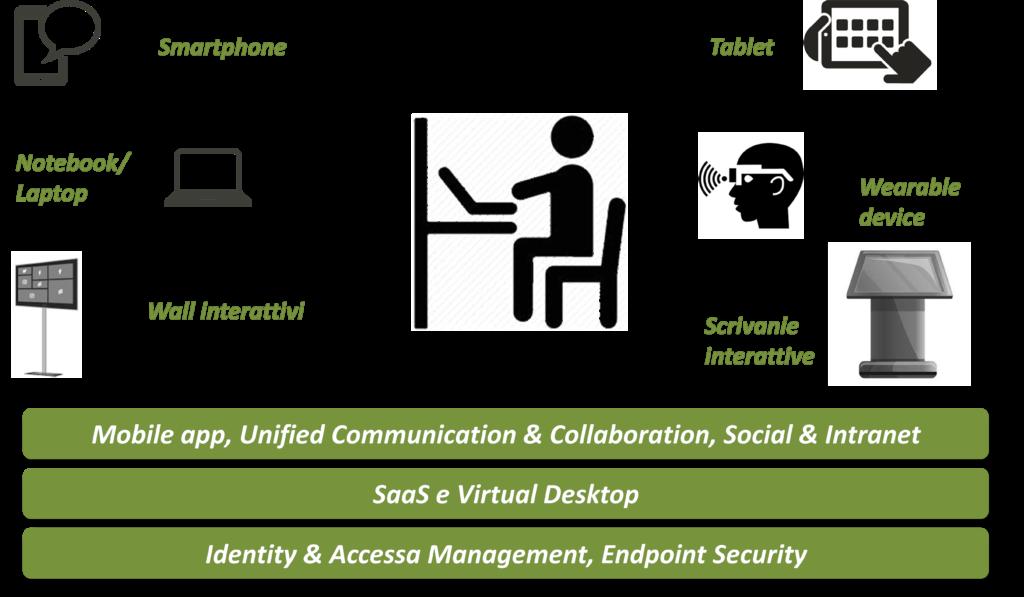 Le principali tecnologie per l'utente finale alla base delle strategie di Digital Workspace (Fonte: NetConsulting cube, 2020)