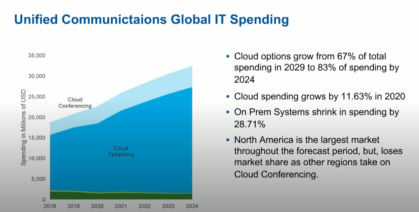 La crescita dei servizi Unified Communications secondo Gartner