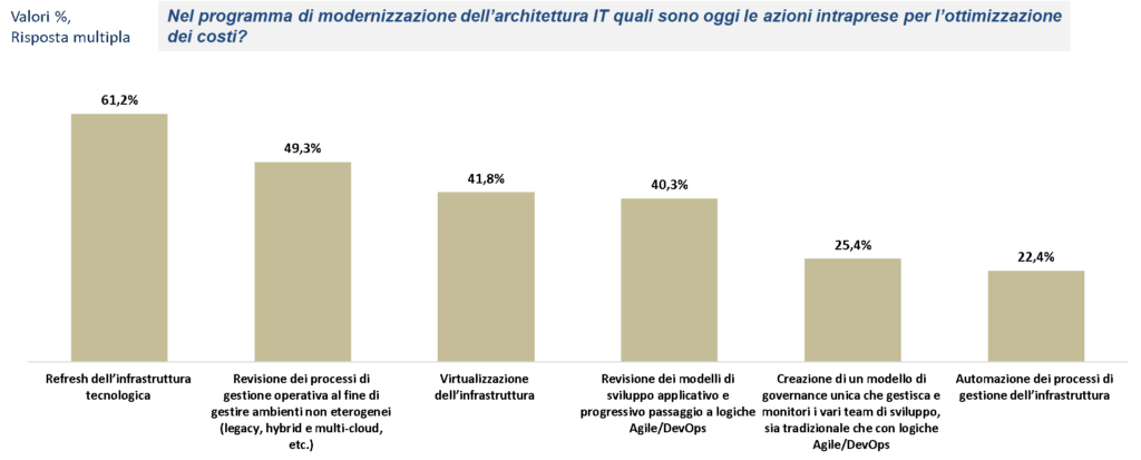 VMWare articolo 2_Iniziative di modernizzazione architetturale