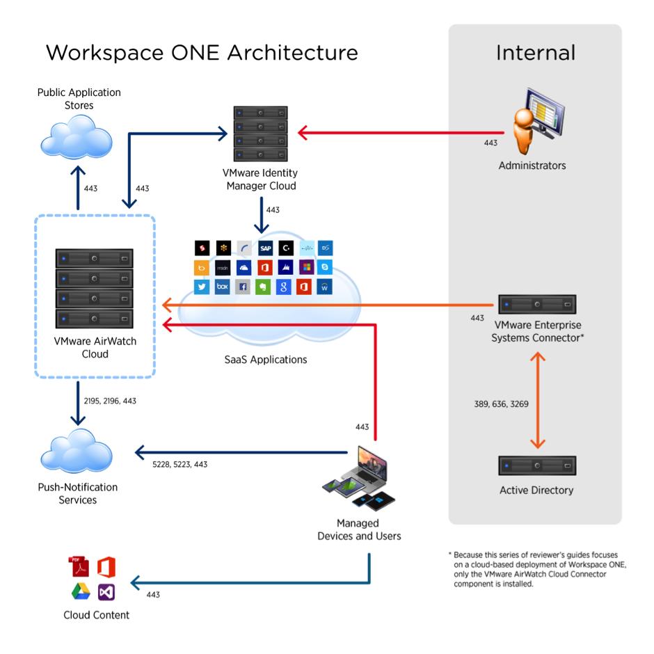 Workspace One - L'architettura