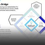 Webinar: Micro Focus Operations Bridge per l'AIOps