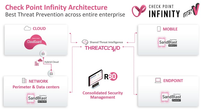 Check Point Infinity Architecture