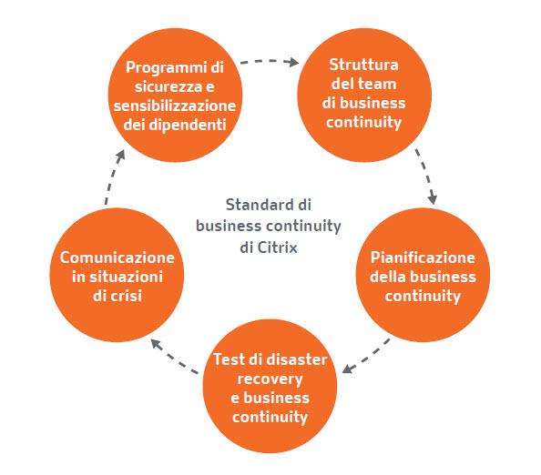 Citrix - Come assicurare all'azienda la business continuity