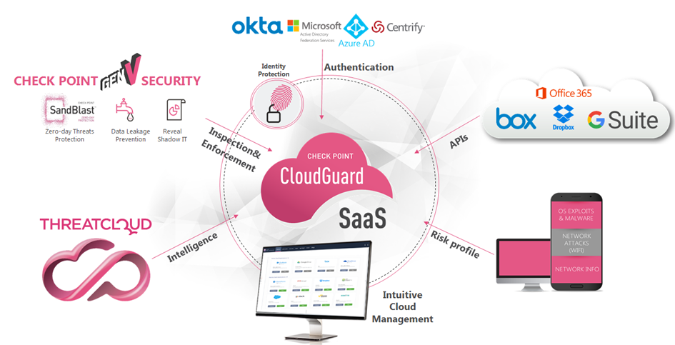 Check Point - CloudGuard SaaS