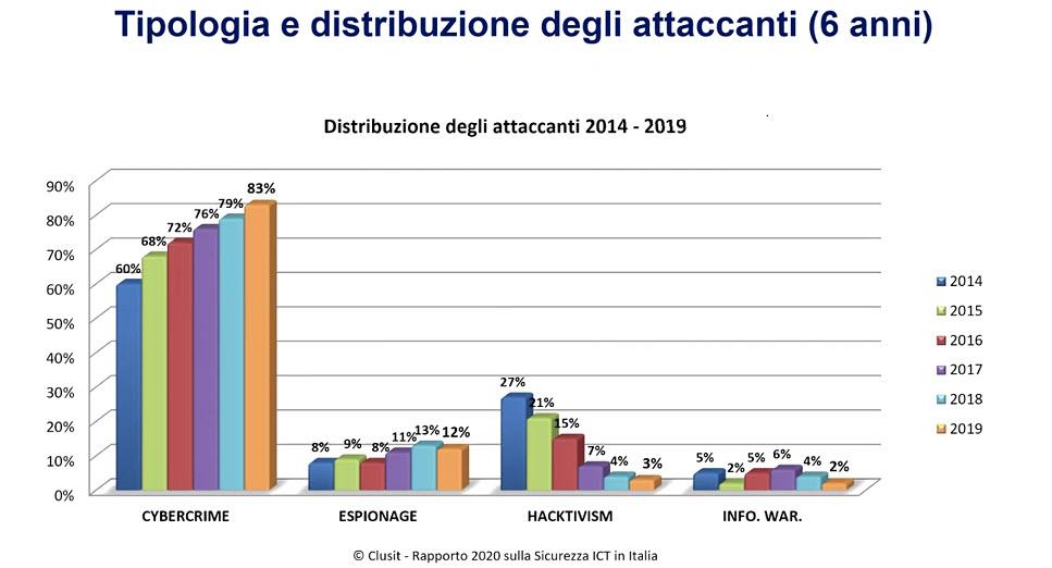 Clusit 2020 - Tipologia e distribuzione degli attaccanti