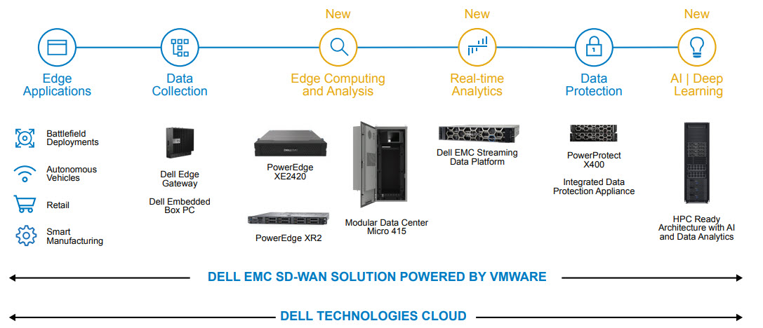 Dell Technologies - La proposta per l'edge computing