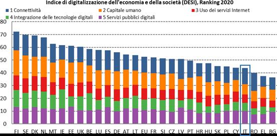Desi 2020 Indice digitalizzazione economia