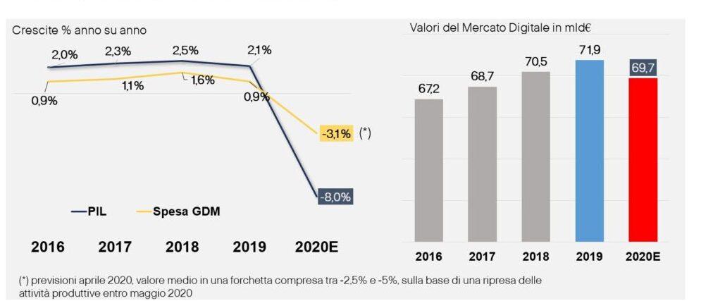Digitale per Crescere - Il mercato nel 2020