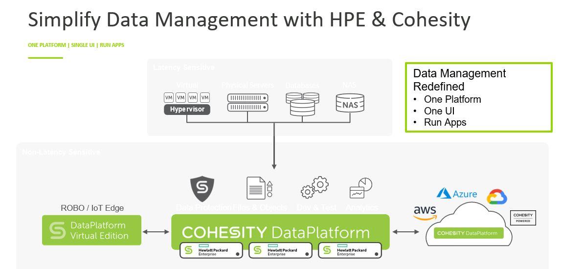 Tec Eurolab adotta Data Management Platform - Coheshity-HPE