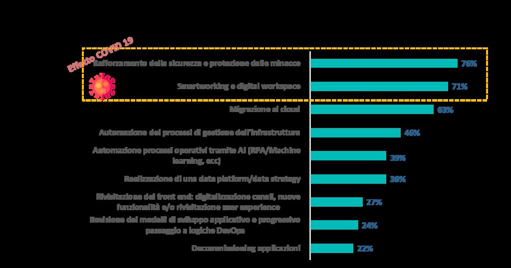 Le nuove priorità per il 2021 (Fonte: NetConsulting cube su EY, 2020)