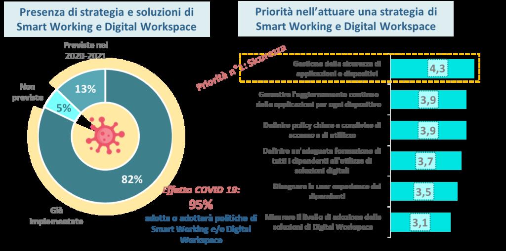 Strategie e priorità per lo smart working Le nuove priorità per il 2021 (Fonte: NetConsulting cube su EY, 2020)