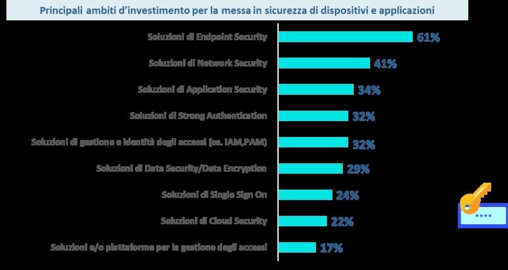 La sicurezza end to end guida le priorità di investimento